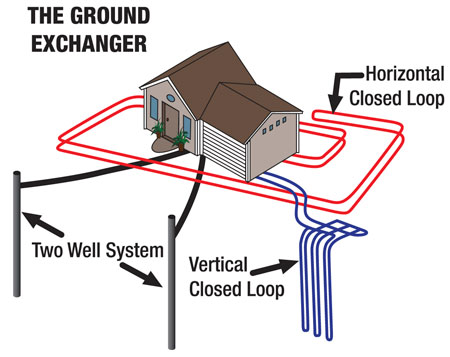 Geothermal Ground Exchanger